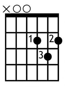 Acorde de Re mayor en la guitarra