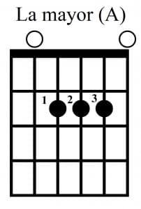 El ritmo con la guitarra