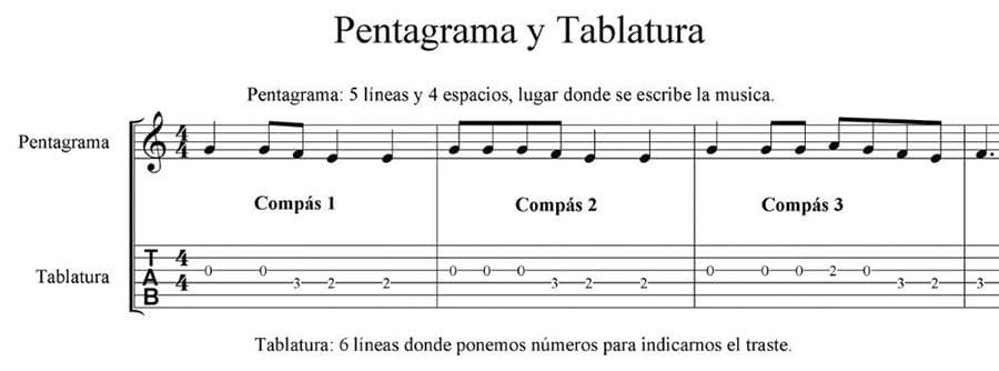 Aprender a tocar guitarra desde cero, lenguaje musical básico.