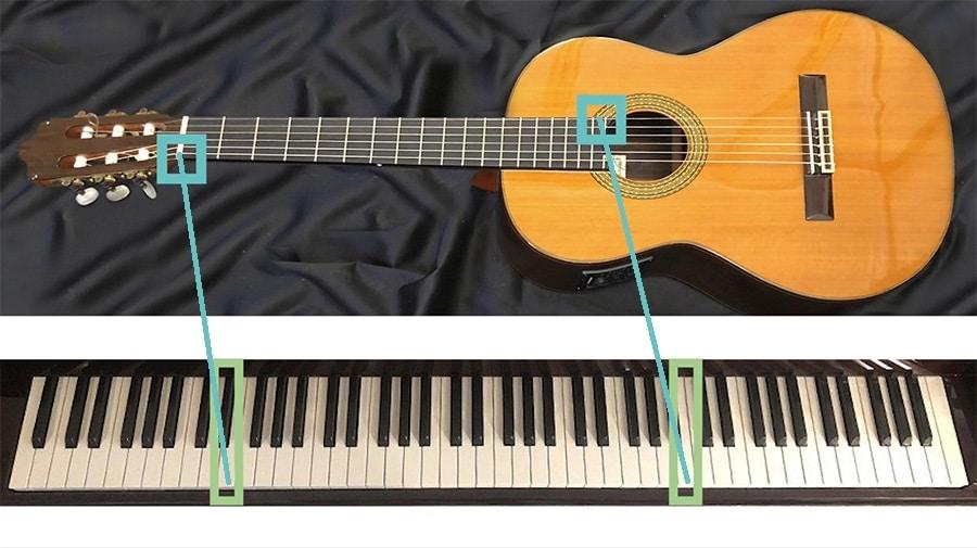 Tesitura de la guitarra con respecto al piano