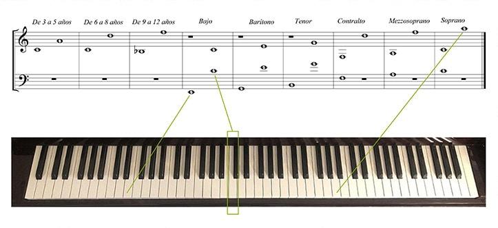 Comparativa de la tesitura humana con el piano