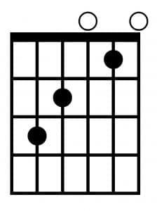 Acorde de Do mayor (C) para guitarra