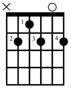 Acorde de Si7 (B7) para guitarra
