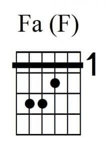 Acorde de Fa mayor con la guitarra