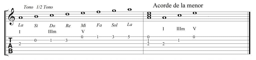 Acorde y escala de la menor (Am)