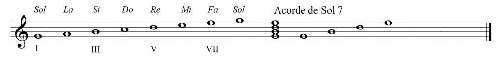 Acorde y escala de Sol7