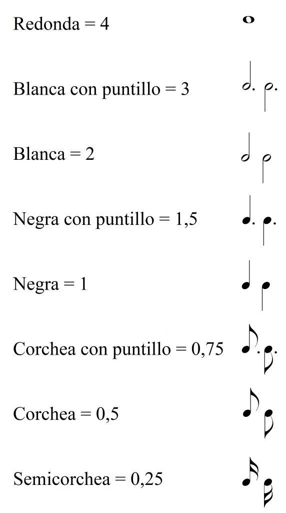 Figuras musicales y sus valores