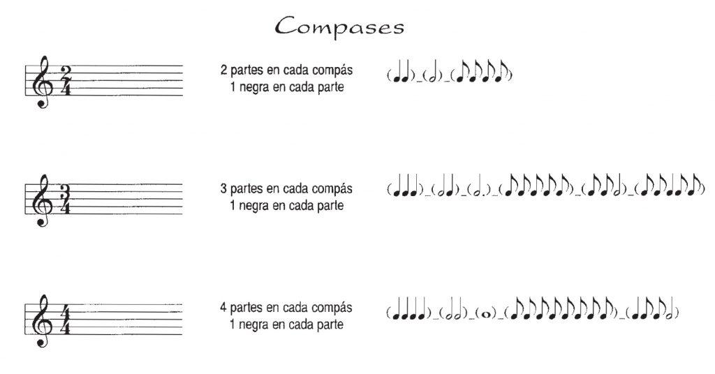 Notación musical: Compases