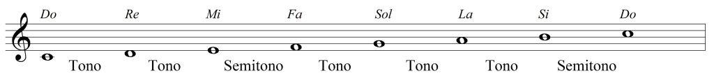 Escala de Do: Explicación de Tono y semitono