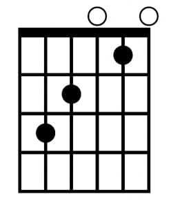 Acorde C en la guitarra