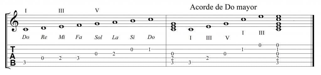 Acorde C y escala de Do mayor
