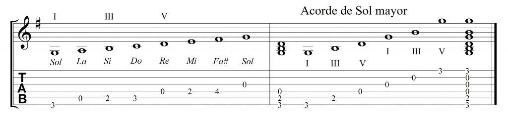 Escala y acorde de G con la guitarra