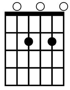 Acorde La 7 con la guitarra.