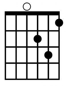 Acorde Dm con la guitarra