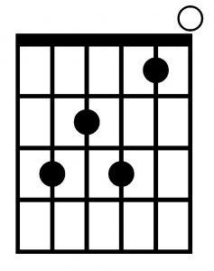 Acorde de Do 7 con la guitarra