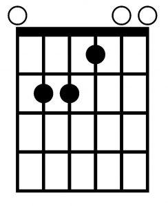 Acorde de Mi mayor con la guitarra