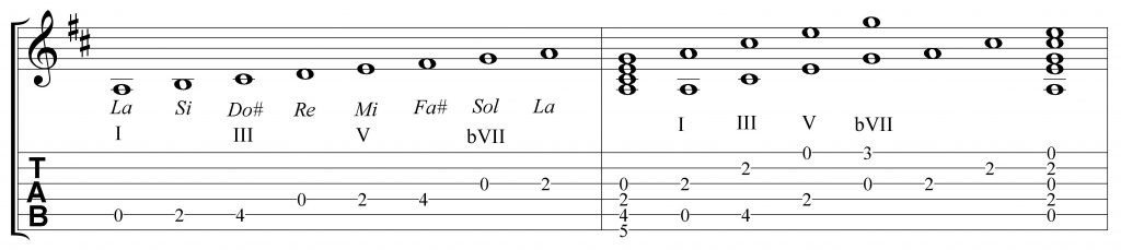 Acorde y escala de La7