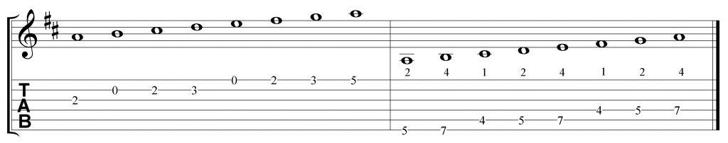 Escala mixolidia de La7 en 2 octavas