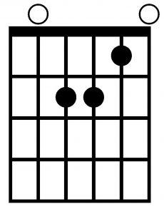 Acorde de la menor con la guitarra