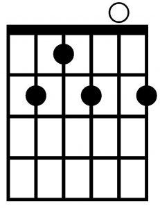 Acorde de Si7 con la guitarra