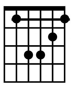 Acorde de sib menor con la guitarra
