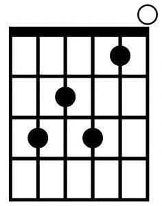 Acorde de Do7 con la guitarra