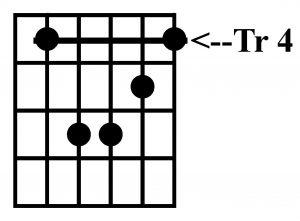 Acorde de do# menor con la guitarra
