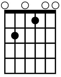 Acorde de Mi7 con la guitarra