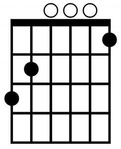 Acorde de Sol7 con la guitarra