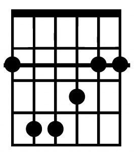 Acorde de Fa# mayor con la guitarra