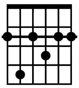 Acorde de Fa#7 con la guitarra