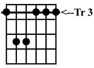 Acorde de sol menor con la guitarra