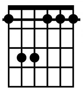 Acorde de Fm con la guitarra