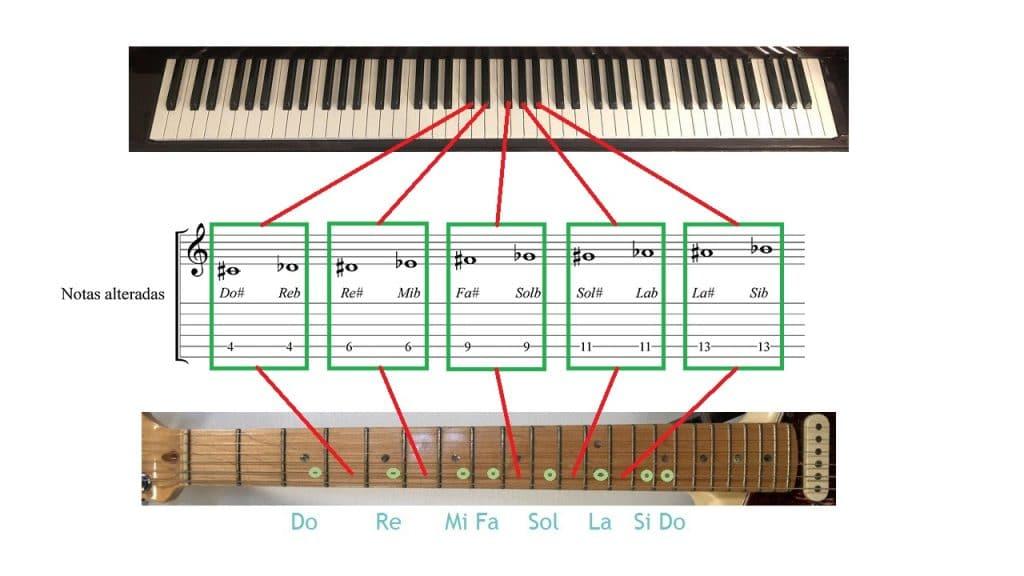 Notas alteradas en el piano y en la guitarra