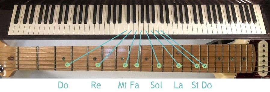 Notas naturales en piano y guitarra