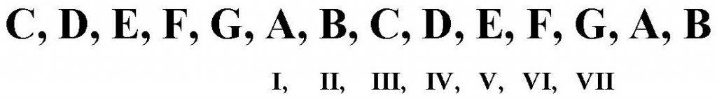 Grados de los acordes a partir del A
