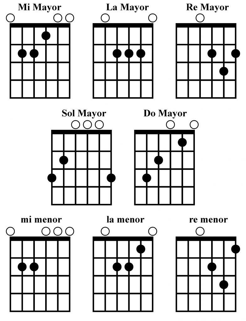 Acordes E, A, R, G, C, Em, Am y Dm