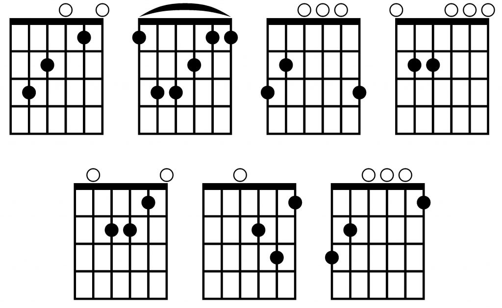 Acordes de Do, F, Sol, mim, lam, rem y Sol7